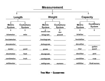 Tree Map for Measurements