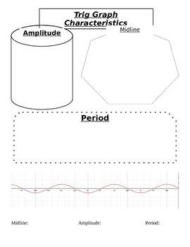 Trig Graph Characteristic Notes