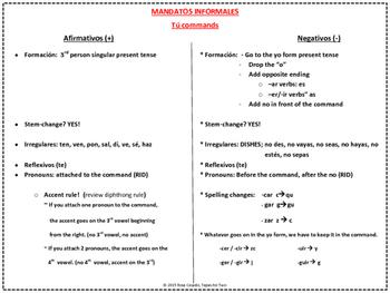 Mandatos commands. Tu commands Review chart of familiar commands