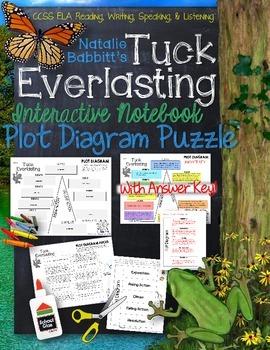 TUCK EVERLASTING: INTERACTIVE NOTEBOOK PLOT DIAGRAM PUZZLE