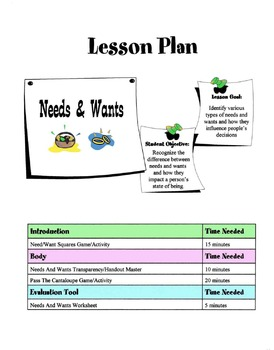 Types Of Needs & Wants Lesson