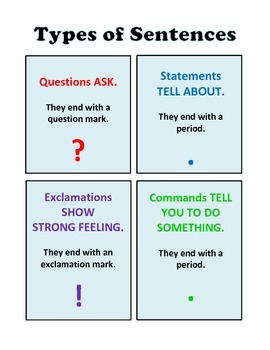 Types Of Sentences Punctuation Poster