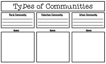 Types of Communities Graphic Organizer