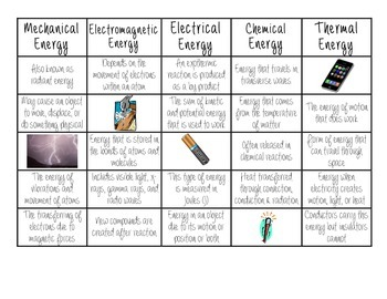 Types of Energy Sort