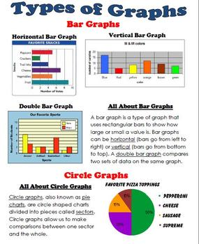 Types of Graph Review