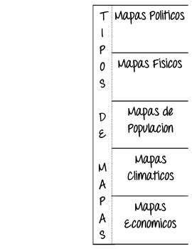 Types of Maps - Tipos de Mapas