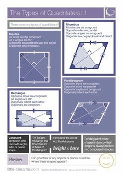 Types of Quadrilateral | Posters on the many different kin