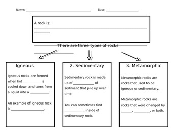 Types of Rocks Graphic Organizer - Differentiated
