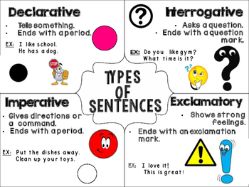 Types of Sentences Reference Poster