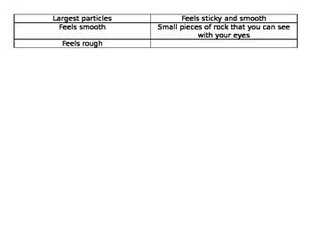Types of Soil Activity