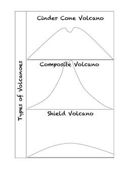 Types of Volcano Foldable
