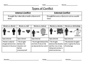 Types of conflict/Tipos de conflicto