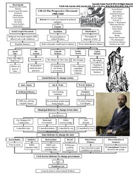 U.S. History STAAR Graphic Organizer Ch-12: The Progressiv