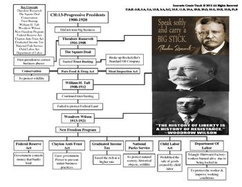 U.S. History STAAR Graphic Organizer Ch-13: The Progressiv