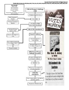 U.S. History STAAR Graphic Organizer Ch-14: Women's Suffrage 1920