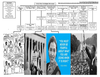 U.S. History STAAR Graphic Organizer Ch-22: The Civil Righ