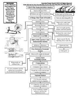 U.S. History STAAR Graphic Organizer Ch-3: The Industrial