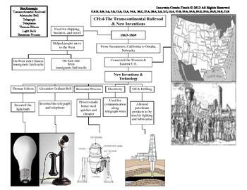 U.S. History STAAR Graphic Organizer Ch-4: The Transcontin