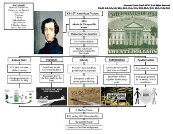 U.S. History STARR Graphic Organizer Ch-27: American Values