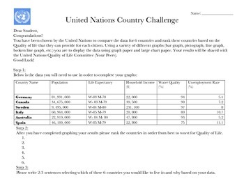UN Country Challenge with Assessment