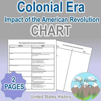 Impact of the American Revolution Organizational Chart (U.
