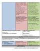 Understanding By Design - UbD - Spanish I - School Life Vo