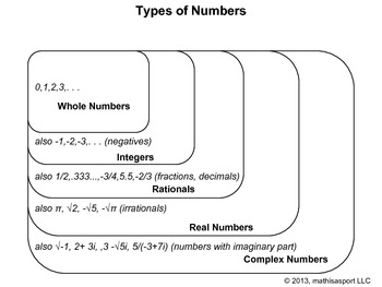 Understanding Numbers Venn Diagram