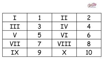 Understanding Roman Numerals to 100