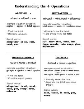 Understanding the 4 Operations