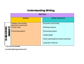 Understanding the Psychological Process in Writing
