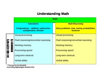 Understanding the Psychological Processes in Math