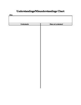 Understandings and Misunderstandings Chart (Anecdotal Notes)