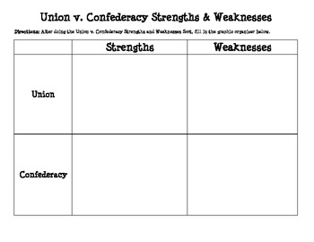 Union v. Confederacy Strengths & Weaknesses Sort, Graphic