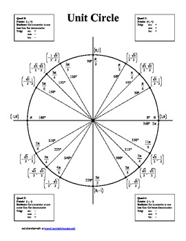 Unit Circle - blank and completed by solutionstomath | Teachers ...
