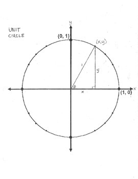 Unit Circle blank plain review template outline guided not