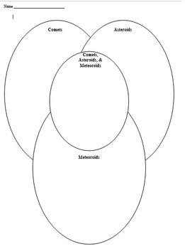 Venn Diagram:  Comets, Asteroids, Meteroids