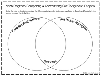 Venn Diagram: Compare & Contrast Canadian and Australian F