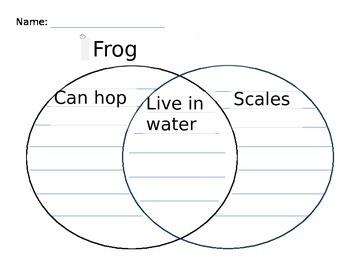 Venn Diagram for Frog and Fish comparison in Kindergarten