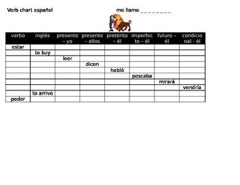 Verb Chart - Multiple Tenses SPANISH