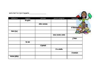 Verb Chart Present and Past FRN