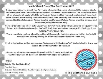 Verb Visual - Future, Present, Past