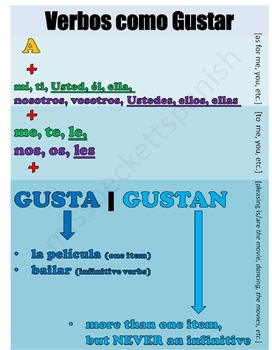 Verbs like Gustar Poster