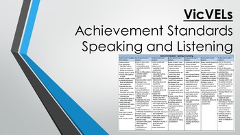 VicVELs Achievement Standards Speaking and Listening