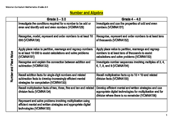 Victorian Curriculum Grade 3 & 4 Mathematics Pathway