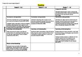Victorian Curriculum Grade 5-7 English Pathway