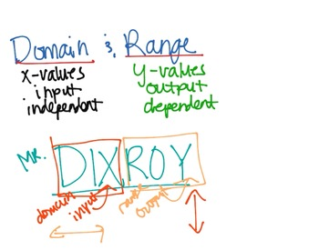 Video Lesson for Domain, Range and Independent vs. Depende