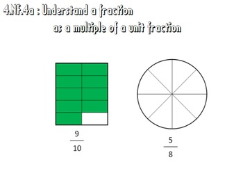 Video Tutorial: Common Core Math Standard 4.NF.4a (Fractio
