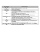 Vietnam War, 1950s, 1960s CSI Study Sheet (Curriculum Supp