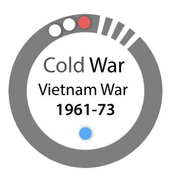 Vietnam War 1961-1973 - Cold War PPt