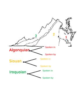 Virginia's Native American Language Groups Activity/Notes